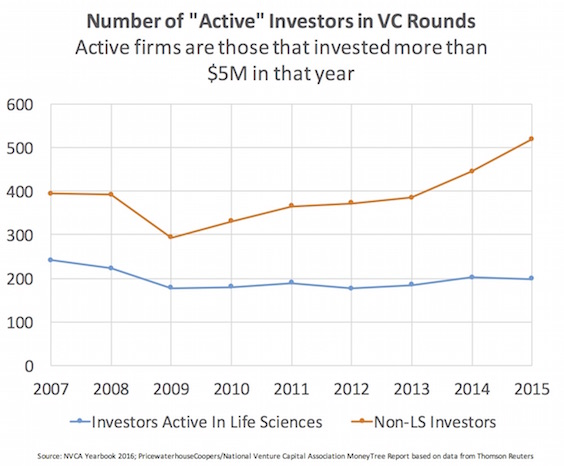 Number investors_LS and Non-LS_May2016