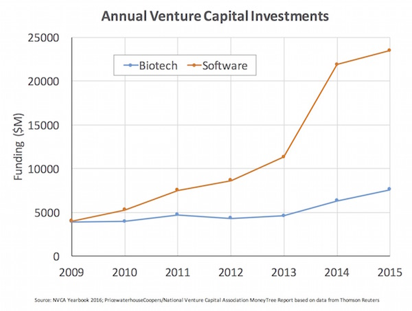 Overall VC funding_Software-Biotech_May2016